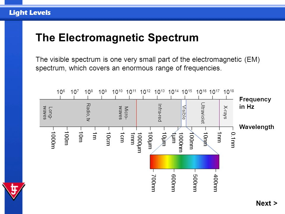 Light Levels Next > The Electromagnetic Spectrum The visible spectrum is one very small part of the electromagnetic (EM) spectrum, which covers an eno