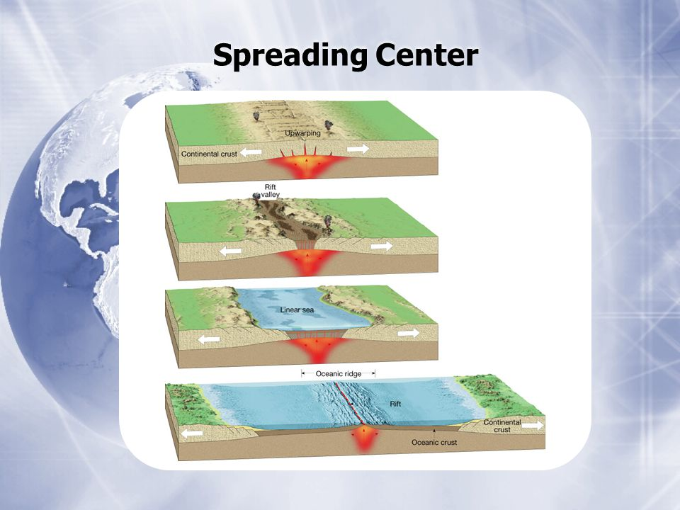 Spreading Center