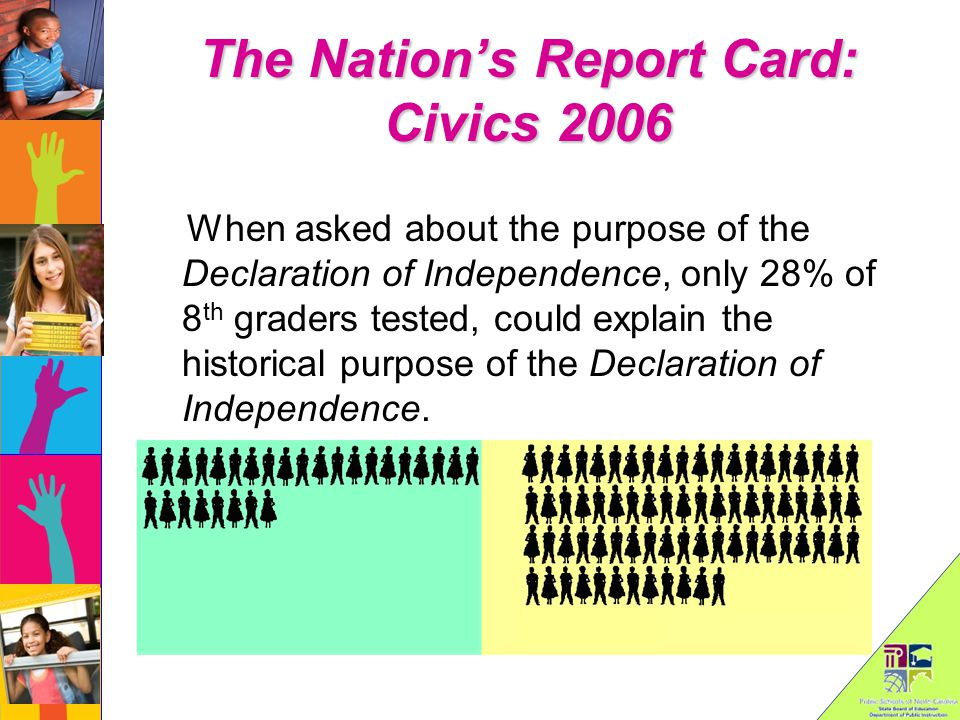 The Nation's Report Card: Civics 2006 When asked about the purpose of the Declaration of Independence, only 28% of 8 th graders tested, could explain the historical purpose of the Declaration of Independence.
