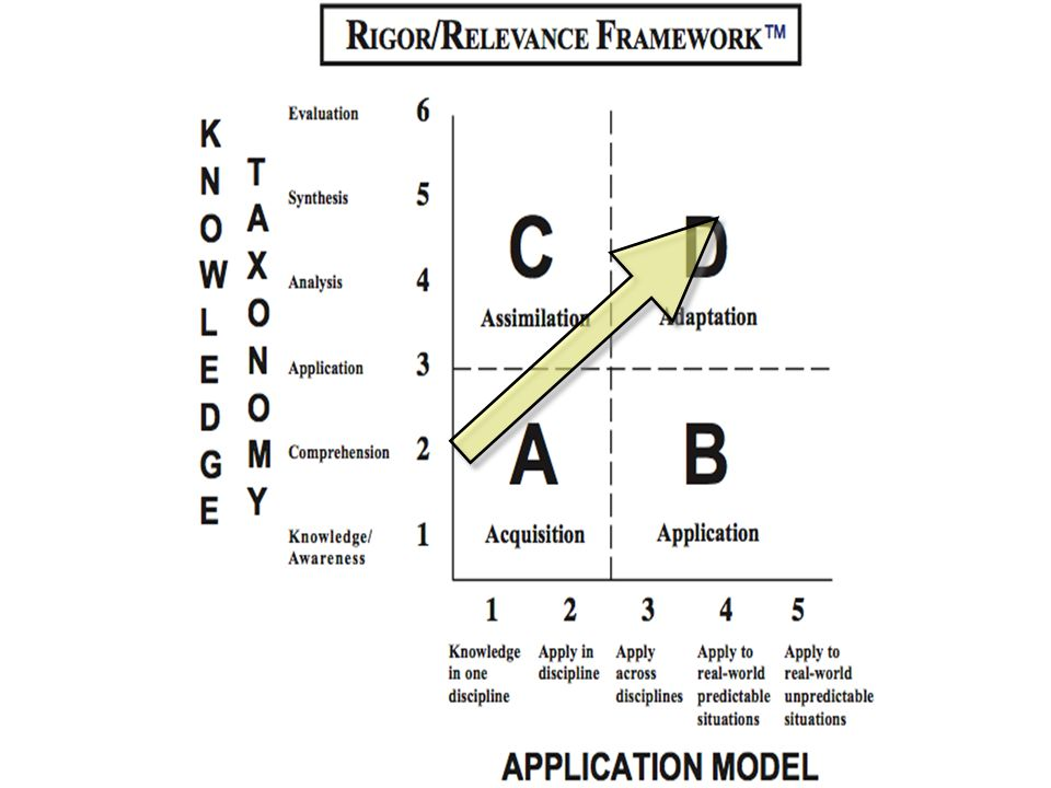 What does rigor look like in the middle school?