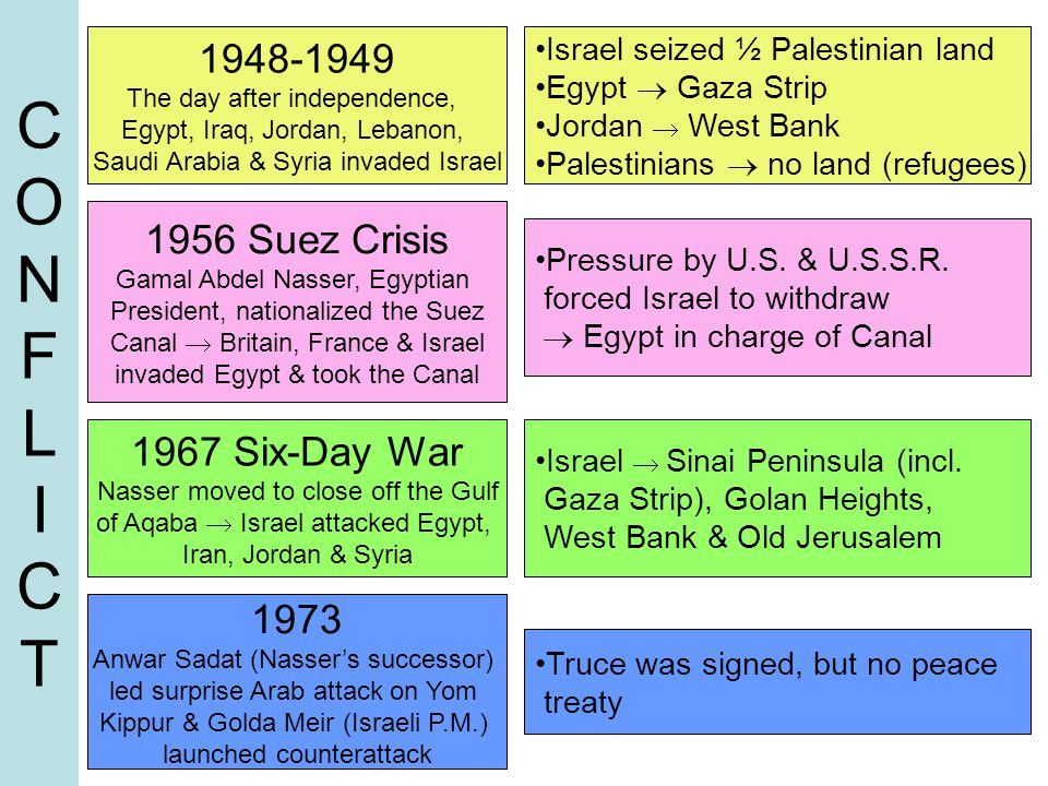 CONFLICTCONFLICT 1948-1949 The day after independence, Egypt, Iraq, Jordan, Lebanon, Saudi Arabia & Syria invaded Israel Israel seized ½ Palestinian l