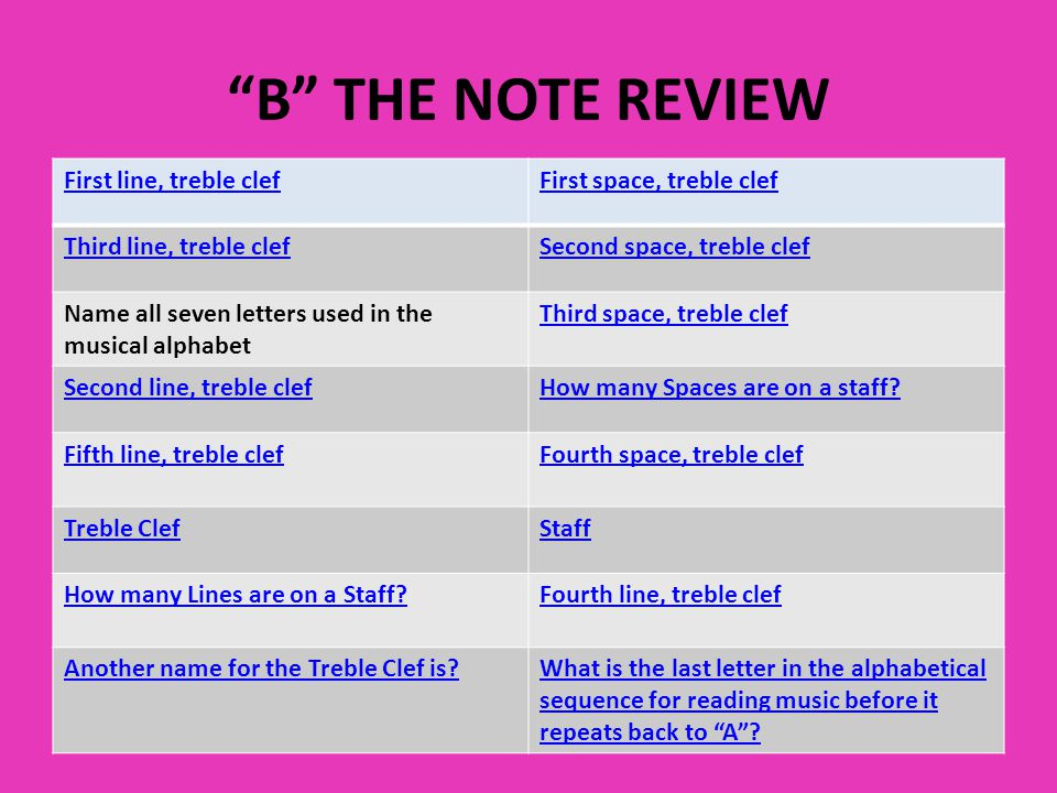 B THE NOTE REVIEW First line, treble clefFirst space, treble clef Third line, treble clefSecond space, treble clef Name all seven letters used in the musical alphabet Third space, treble clef Second line, treble clefHow many Spaces are on a staff.