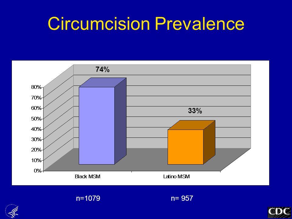 Circumcision Prevalence 74% 33% n=1079n= 957