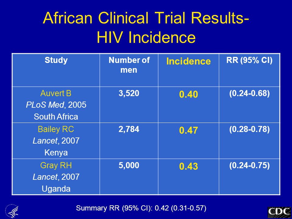 African Clinical Trial Results- HIV Incidence StudyNumber of men Incidence RR (95% CI) Auvert B PLoS Med, 2005 South Africa 3,520 0.40 (0.24-0.68) Bailey RC Lancet, 2007 Kenya 2,784 0.47 (0.28-0.78) Gray RH Lancet, 2007 Uganda 5,000 0.43 (0.24-0.75) Summary RR (95% CI): 0.42 (0.31-0.57)