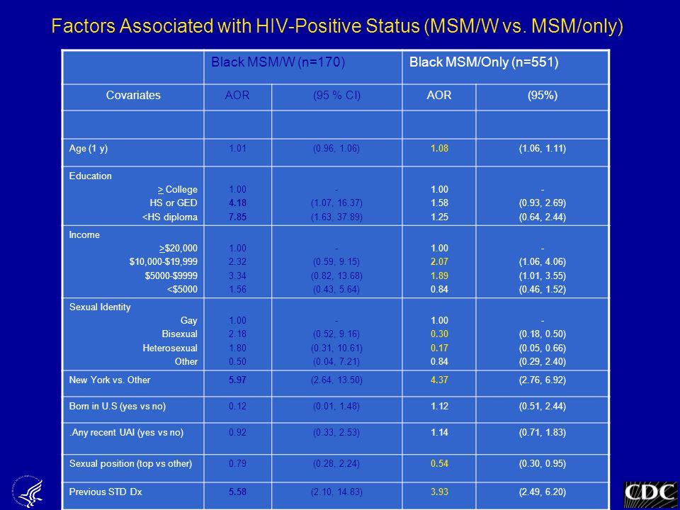 Black MSM/W (n=170)Black MSM/Only (n=551) CovariatesAOR(95 % CI)AOR(95%) Age (1 y)1.01(0.96, 1.06)1.08(1.06, 1.11) Education > College HS or GED <HS d
