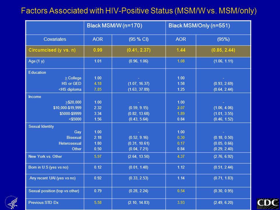Black MSM/W (n=170)Black MSM/Only (n=551) CovariatesAOR(95 % CI)AOR(95%) Circumcised (y vs.