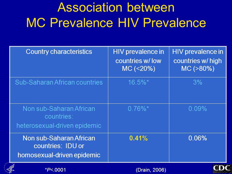 Association between MC Prevalence HIV Prevalence Country characteristicsHIV prevalence in countries w/ low MC (<20%) HIV prevalence in countries w/ hi