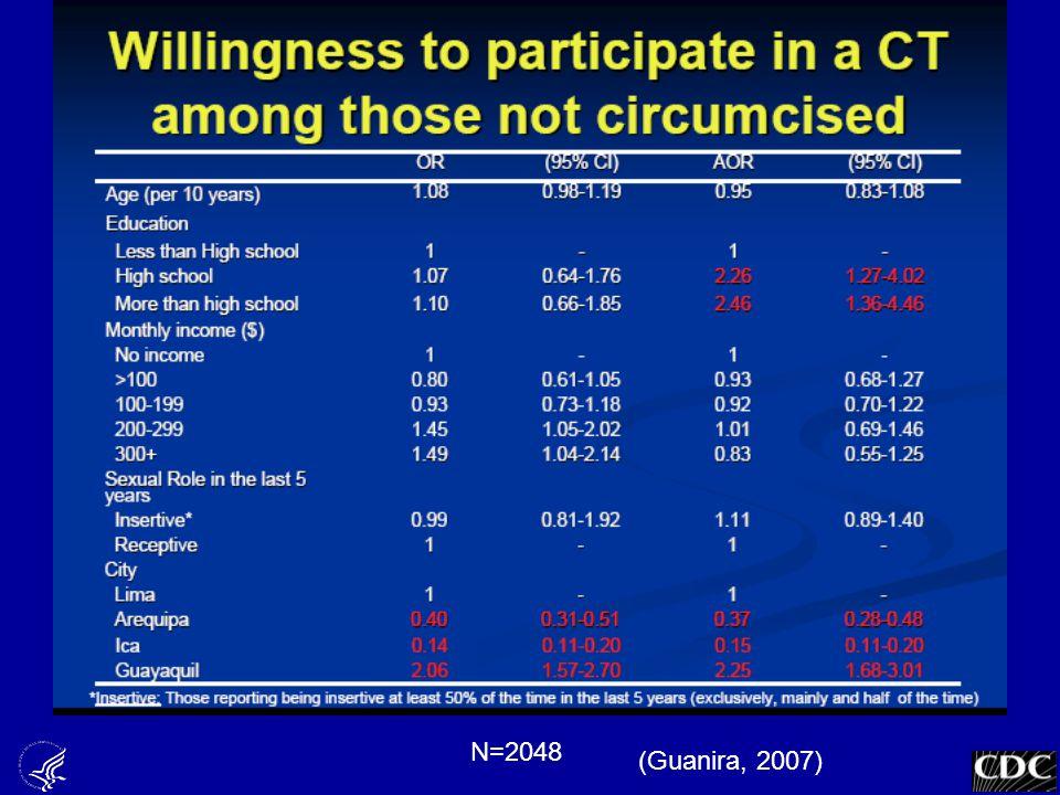 Guanira Willingness slide 10 (Guanira, 2007) N=2048