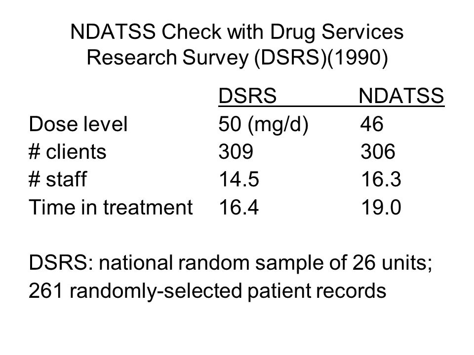 NDATSS Check with Drug Services Research Survey (DSRS)(1990) DSRS NDATSS Dose level50 (mg/d)46 # clients309306 # staff14.516.3 Time in treatment 16.419.0 DSRS: national random sample of 26 units; 261 randomly-selected patient records