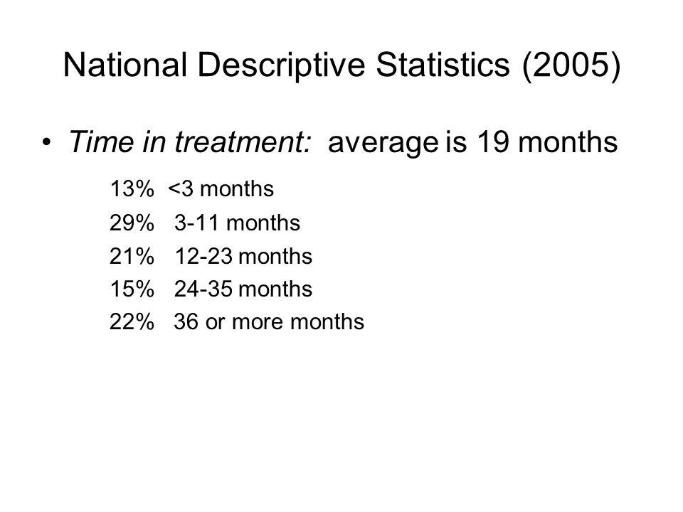 National Descriptive Statistics (2005) Time in treatment: average is 19 months 13% <3 months 29% 3-11 months 21% 12-23 months 15% 24-35 months 22% 36