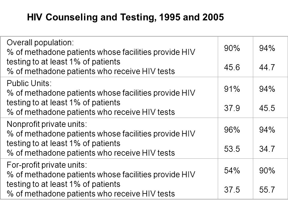 Overall population: % of methadone patients whose facilities provide HIV testing to at least 1% of patients % of methadone patients who receive HIV tests 90% 45.6 94% 44.7 Public Units: % of methadone patients whose facilities provide HIV testing to at least 1% of patients % of methadone patients who receive HIV tests 91% 37.9 94% 45.5 Nonprofit private units: % of methadone patients whose facilities provide HIV testing to at least 1% of patients % of methadone patients who receive HIV tests 96% 53.5 94% 34.7 For-profit private units: % of methadone patients whose facilities provide HIV testing to at least 1% of patients % of methadone patients who receive HIV tests 54% 37.5 90% 55.7 HIV Counseling and Testing, 1995 and 2005