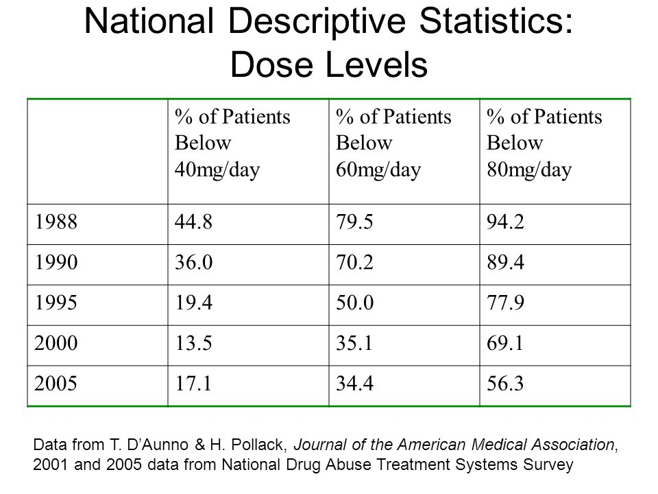 National Descriptive Statistics: Dose Levels % of Patients Below 40mg/day % of Patients Below 60mg/day % of Patients Below 80mg/day 198844.879.594.2 199036.070.289.4 199519.450.077.9 200013.535.169.1 200517.134.456.3 Data from T.