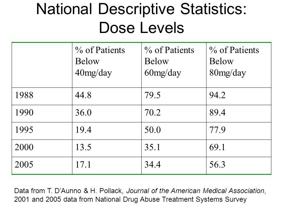 National Descriptive Statistics: Dose Levels % of Patients Below 40mg/day % of Patients Below 60mg/day % of Patients Below 80mg/day 198844.879.594.2 1