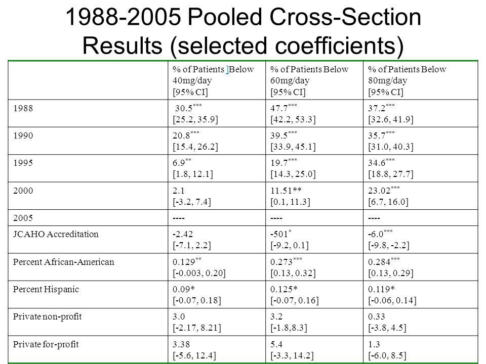 % of Patients ]Below 40mg/day] [95% CI] % of Patients Below 60mg/day [95% CI] % of Patients Below 80mg/day [95% CI] 1988 30.5 *** [25.2, 35.9] 47.7 **