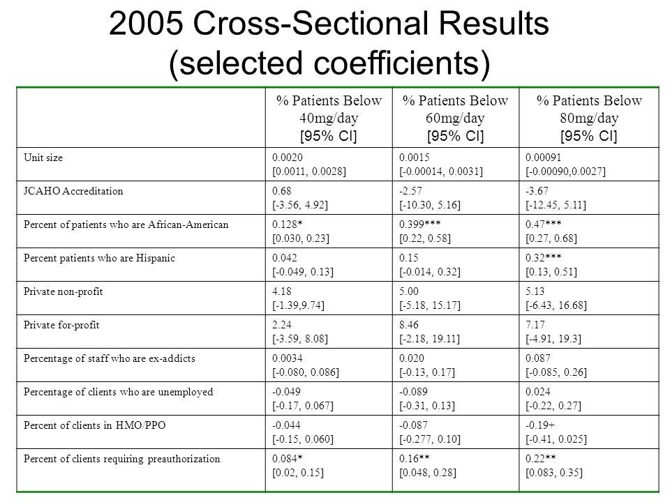 % Patients Below 40mg/day [95% CI] % Patients Below 60mg/day [95% CI] % Patients Below 80mg/day [95% CI] Unit size0.0020 [0.0011, 0.0028] 0.0015 [-0.0