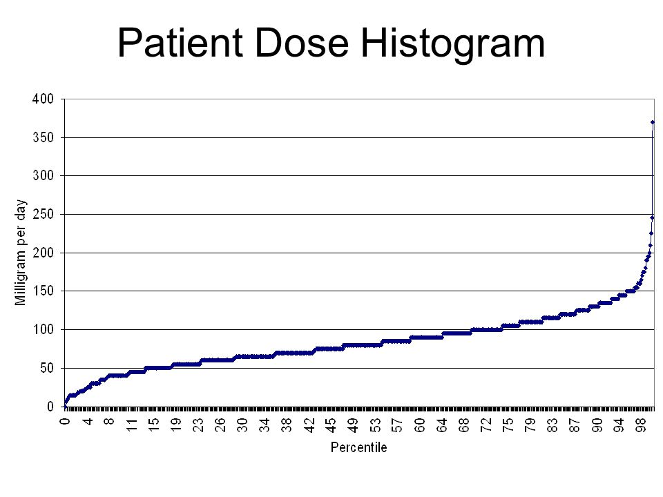 Patient Dose Histogram
