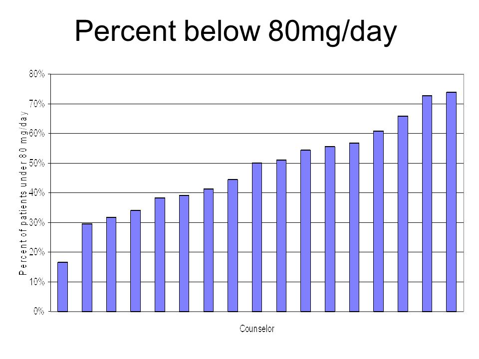 Percent below 80mg/day
