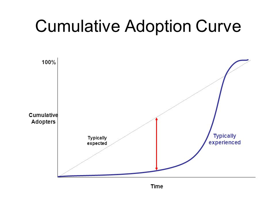 Cumulative Adoption Curve Time Cumulative Adopters 100% Typically expected Typically experienced