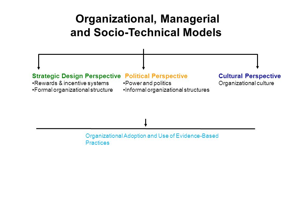 Organizational, Managerial and Socio-Technical Models Strategic Design Perspective Rewards & incentive systems Formal organizational structure Political Perspective Power and politics Informal organizational structures Cultural Perspective Organizational culture Organizational Adoption and Use of Evidence-Based Practices