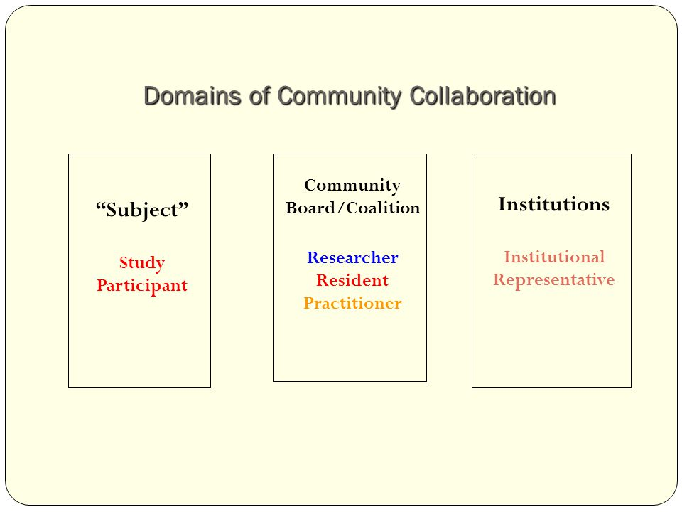 Domains of Community Collaboration Community Board/Coalition Researcher Resident Practitioner Institutions Institutional Representative Subject Study Participant