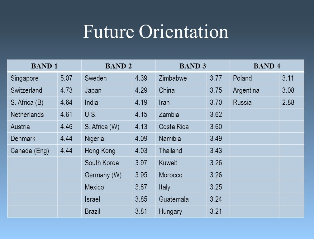 Future Orientation BAND 1BAND 2BAND 3BAND 4 Singapore5.07Sweden4.39Zimbabwe3.77Poland3.11 Switzerland4.73Japan4.29China3.75Argentina3.08 S.