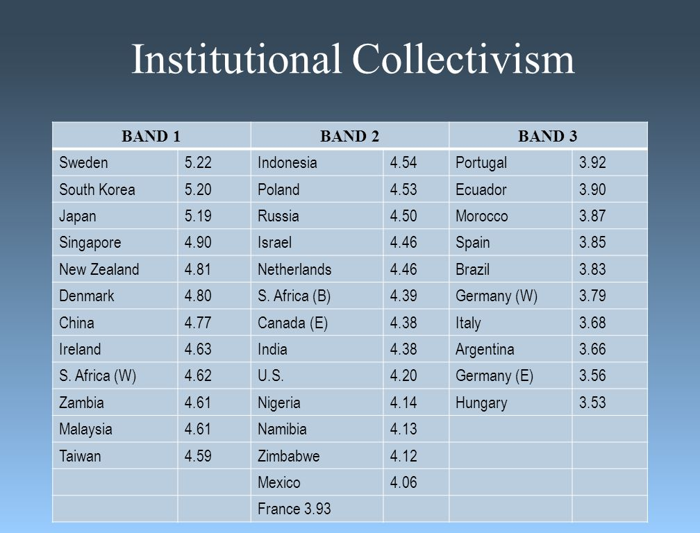 Institutional Collectivism BAND 1BAND 2BAND 3 Sweden5.22Indonesia4.54Portugal3.92 South Korea5.20Poland4.53Ecuador3.90 Japan5.19Russia4.50Morocco3.87 Singapore4.90Israel4.46Spain3.85 New Zealand4.81Netherlands4.46Brazil3.83 Denmark4.80S.