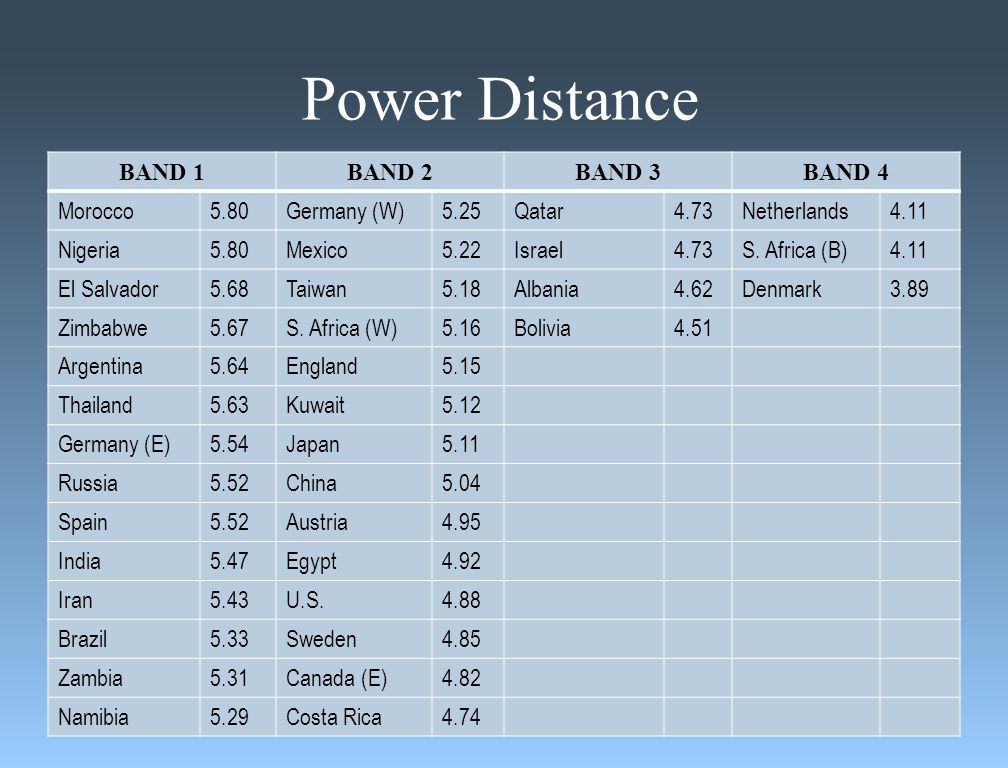 Power Distance BAND 1BAND 2BAND 3BAND 4 Morocco5.80Germany (W)5.25Qatar4.73Netherlands4.11 Nigeria5.80Mexico5.22Israel4.73S.