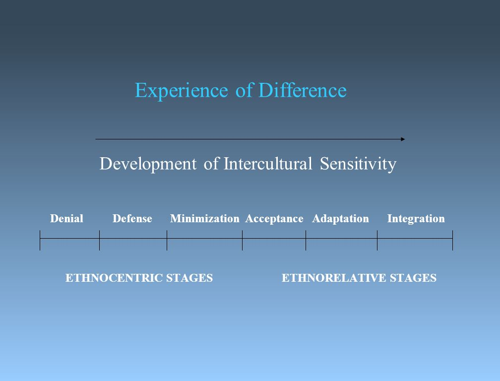 Experience of Difference Development of Intercultural Sensitivity Denial Defense Minimization Acceptance Adaptation Integration ETHNOCENTRIC STAGES ETHNORELATIVE STAGES