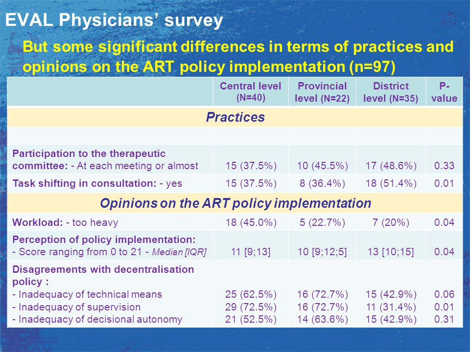 EVAL Physicians' survey But some significant differences in terms of practices and opinions on the ART policy implementation (n=97) Central level (N=4