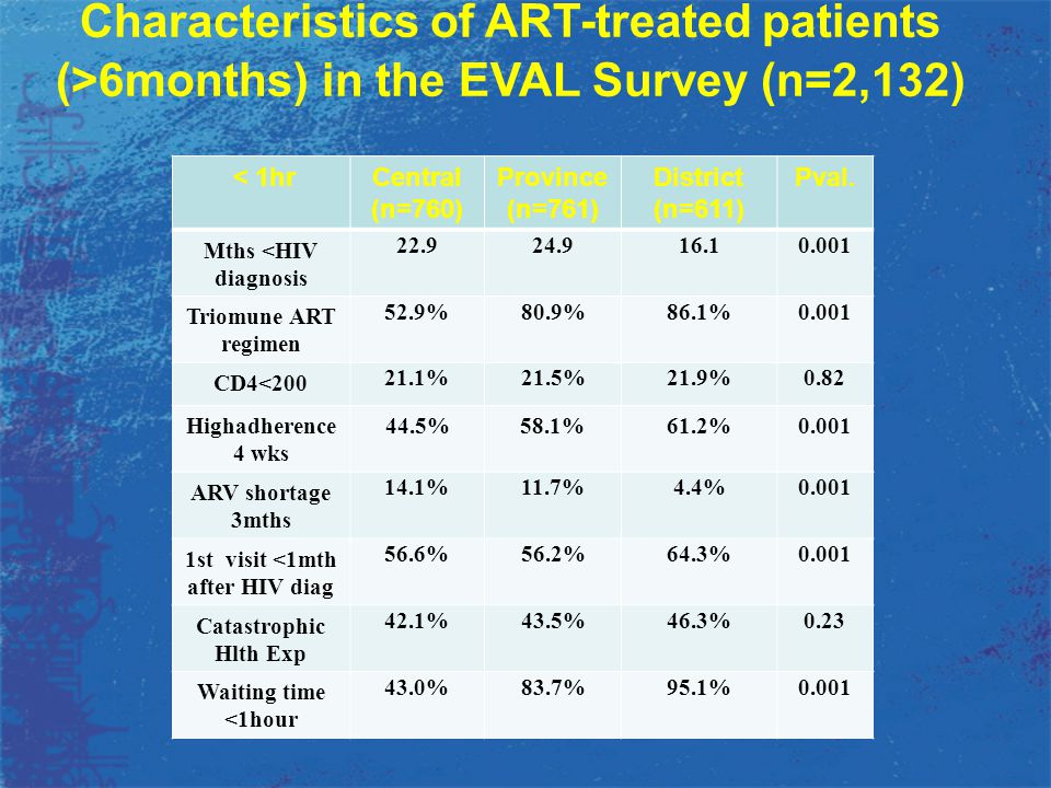 Characteristics of ART-treated patients (>6months) in the EVAL Survey (n=2,132) < 1hrCentral (n=760) Province (n=761) District (n=611) Pval. Mths <HIV