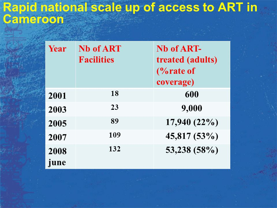 Rapid national scale up of access to ART in Cameroon YearNb of ART Facilities Nb of ART- treated (adults) (%rate of coverage) 2001 18 600 2003 23 9,00