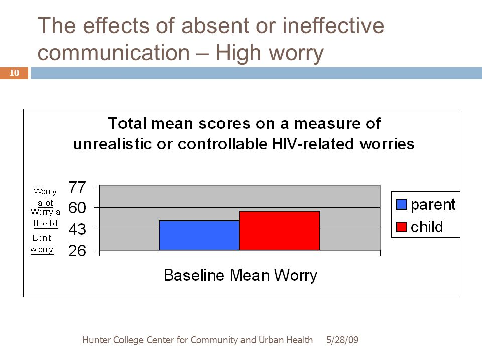 The effects of absent or ineffective communication – High worry 5/28/09Hunter College Center for Community and Urban Health 10