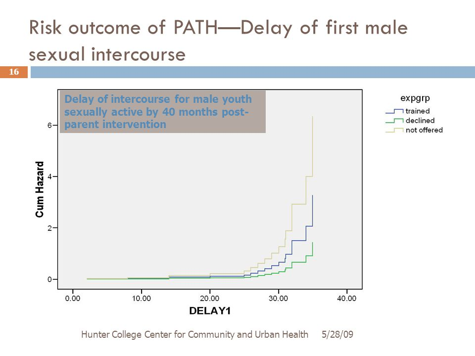Risk outcome of PATH—Delay of first male sexual intercourse 5/28/09Hunter College Center for Community and Urban Health 16 Delay of intercourse for male youth sexually active by 40 months post- parent intervention