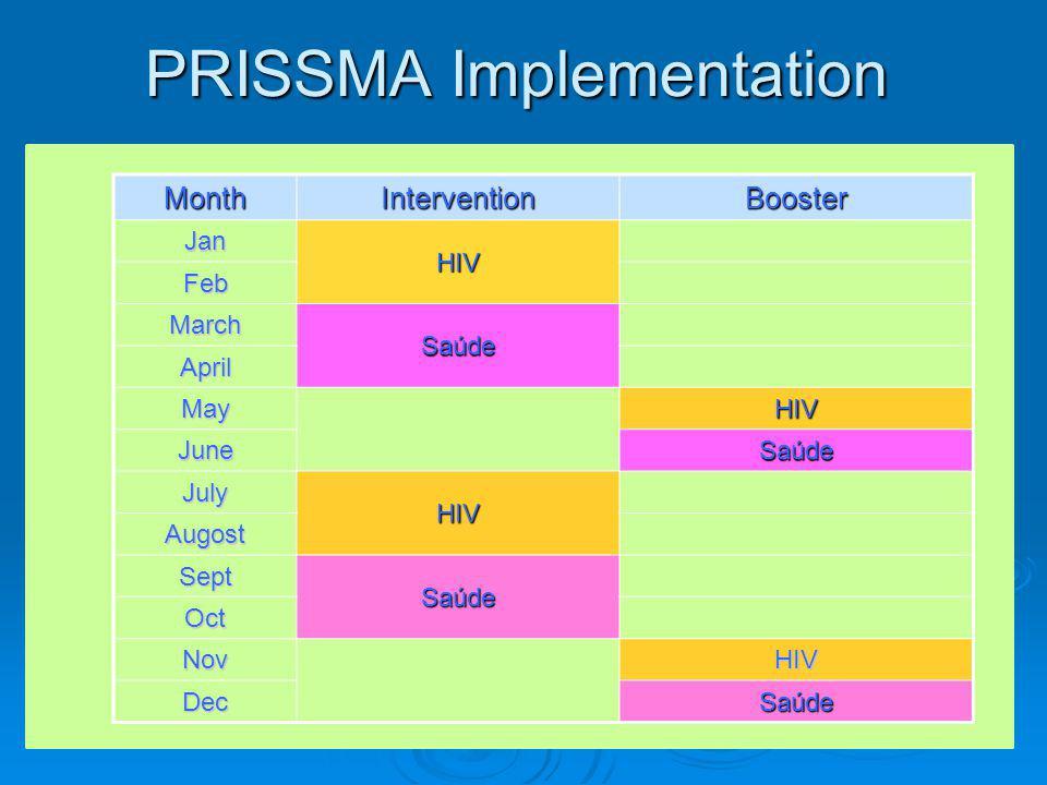PRISSMA Implementation MonthInterventionBooster Jan HIV Feb March Saúde April MayHIV JuneSaúde July HIV Augost Sept Saúde Oct NovHIV DecSaúde