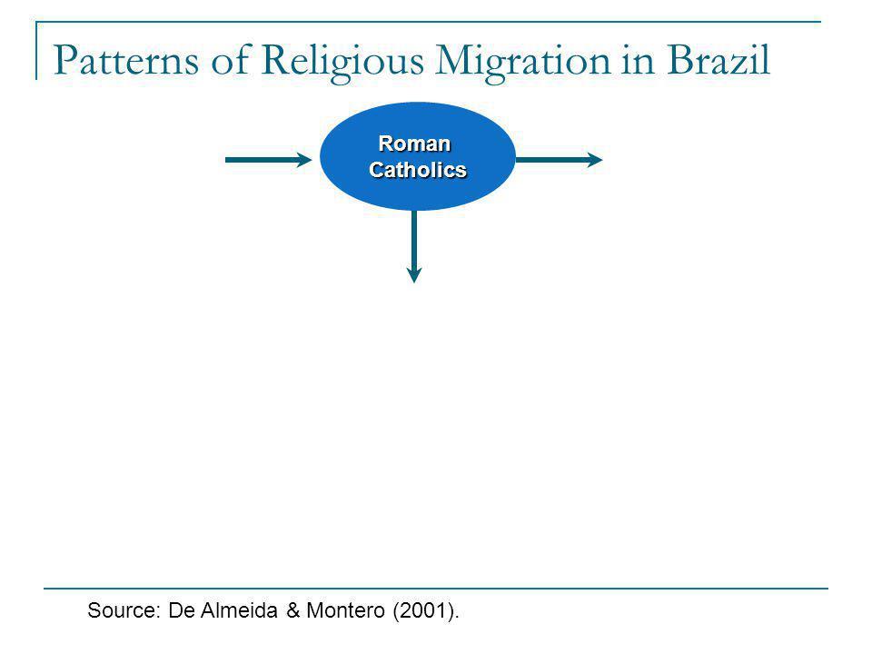 Patterns of Religious Migration in Brazil RomanCatholics Source: De Almeida & Montero (2001).
