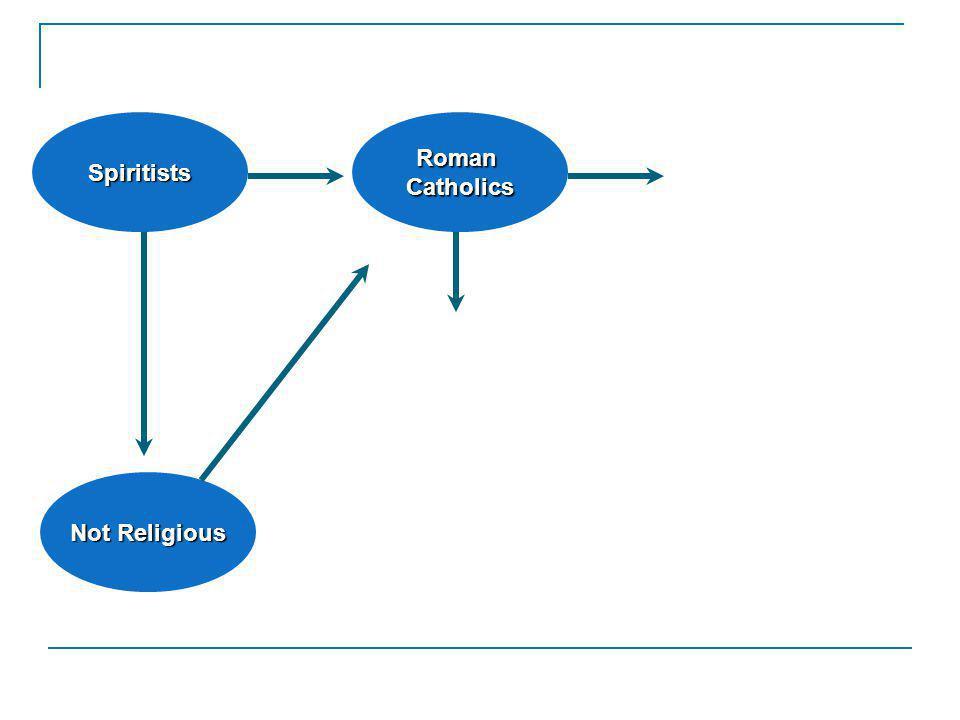 RomanCatholics Not Religious Spiritists Source: De Almeida & Montero (2001).