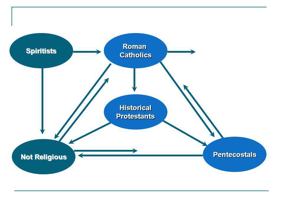 RomanCatholics Not Religious Spiritists HistoricalProtestants Source: De Almeida & Montero (2001).