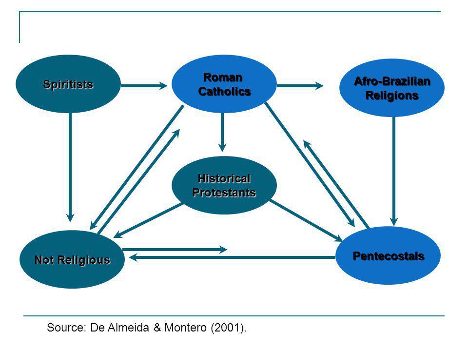 RomanCatholics Afro-BrazilianReligions Not Religious Spiritists HistoricalProtestants Source: De Almeida & Montero (2001).