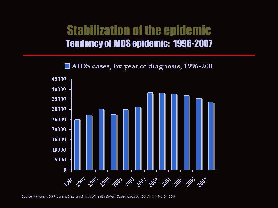 Stabilization of the epidemic Tendency of AIDS epidemic: 1996-2007 Source: National AIDS Program, Brazilian Ministry of Health, Boletim Epidemiológico AIDS.