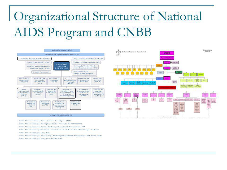 Organizational Structure of National AIDS Program and CNBB
