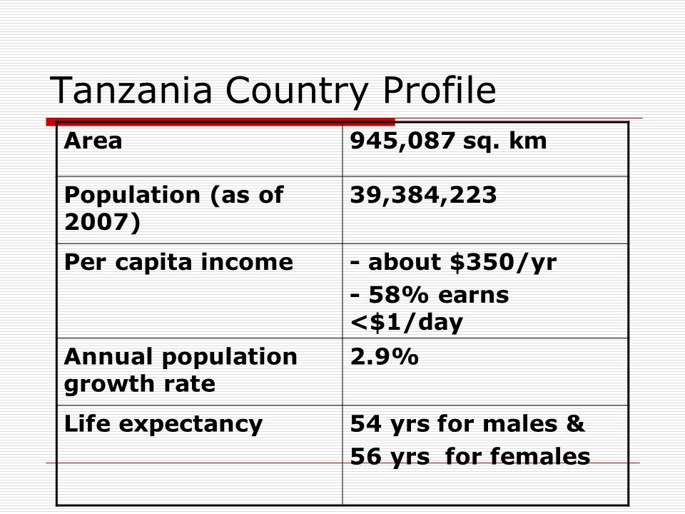 Tanzania Country Profile Area945,087 sq.