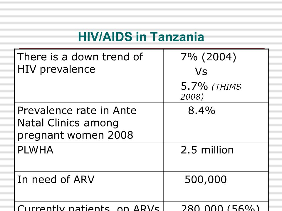 HIV/AIDS in Tanzania SOURCE: THIMS, 2007/8 There is a down trend of HIV prevalence 7% (2004) Vs 5.7% (THIMS 2008) Prevalence rate in Ante Natal Clinics among pregnant women 2008 8.4% PLWHA2.5 million In need of ARV 500,000 Currently patients on ARVs countrywide 280,000 (56%)