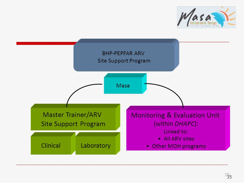 35 Master Trainer/ARV Site Support Program ClinicalLaboratory Monitoring & Evaluation Unit (within DHAPC): Linked to: All ARV sites Other MOH programs Masa BHP-PEPFAR ARV Site Support Program