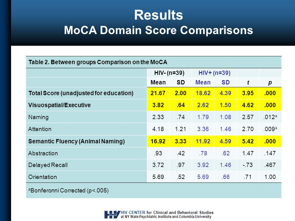HIV CENTER for Clinical and Behavioral Studies at NY State Psychiatric Institute and Columbia University Results MoCA Domain Score Comparisons Table 2.