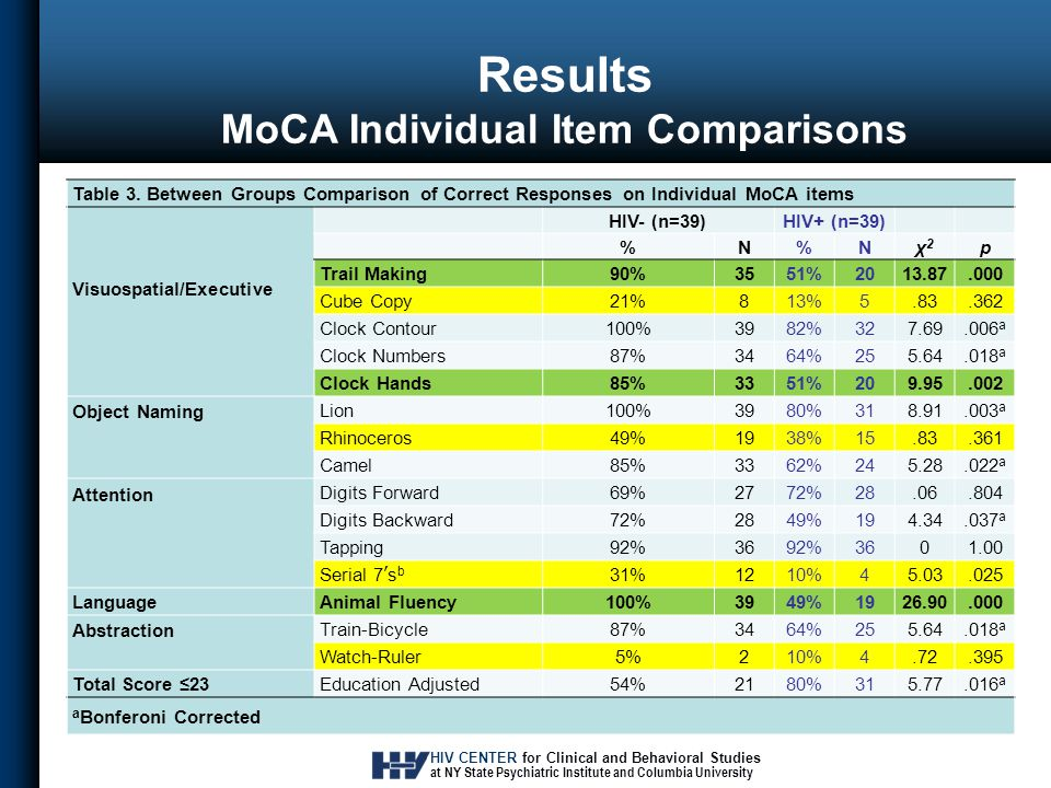 HIV CENTER for Clinical and Behavioral Studies at NY State Psychiatric Institute and Columbia University Results MoCA Individual Item Comparisons Table 3.