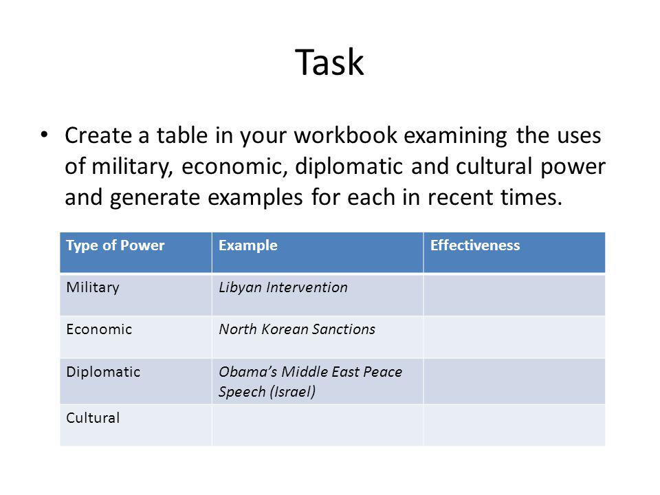 Task Create a table in your workbook examining the uses of military, economic, diplomatic and cultural power and generate examples for each in recent times.