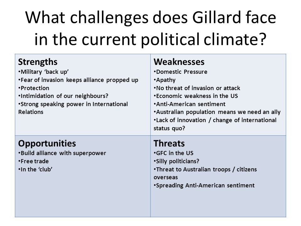 What challenges does Gillard face in the current political climate.