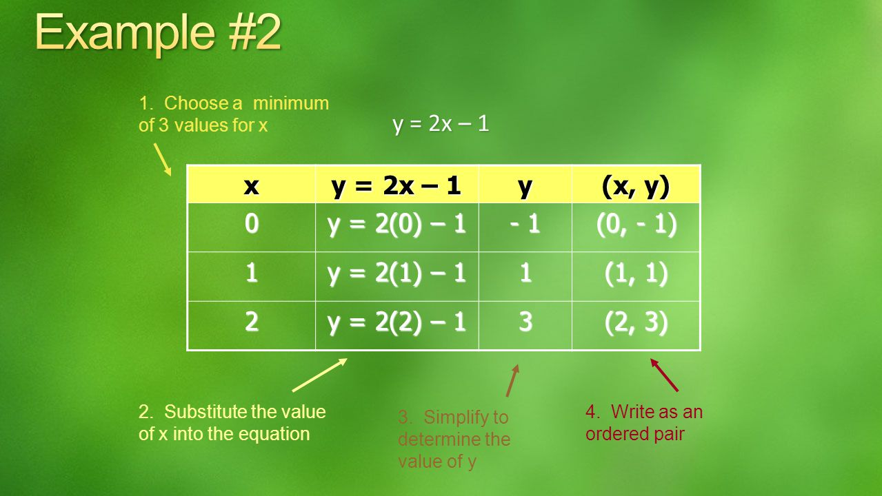 To create a table of solutions to a linear equation do the following: 1.