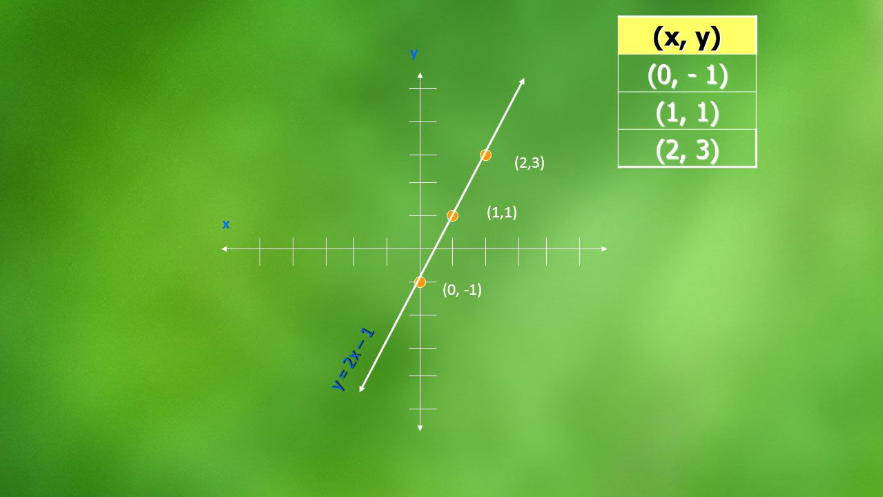Use the ordered pair from the table to graph the linear equation.