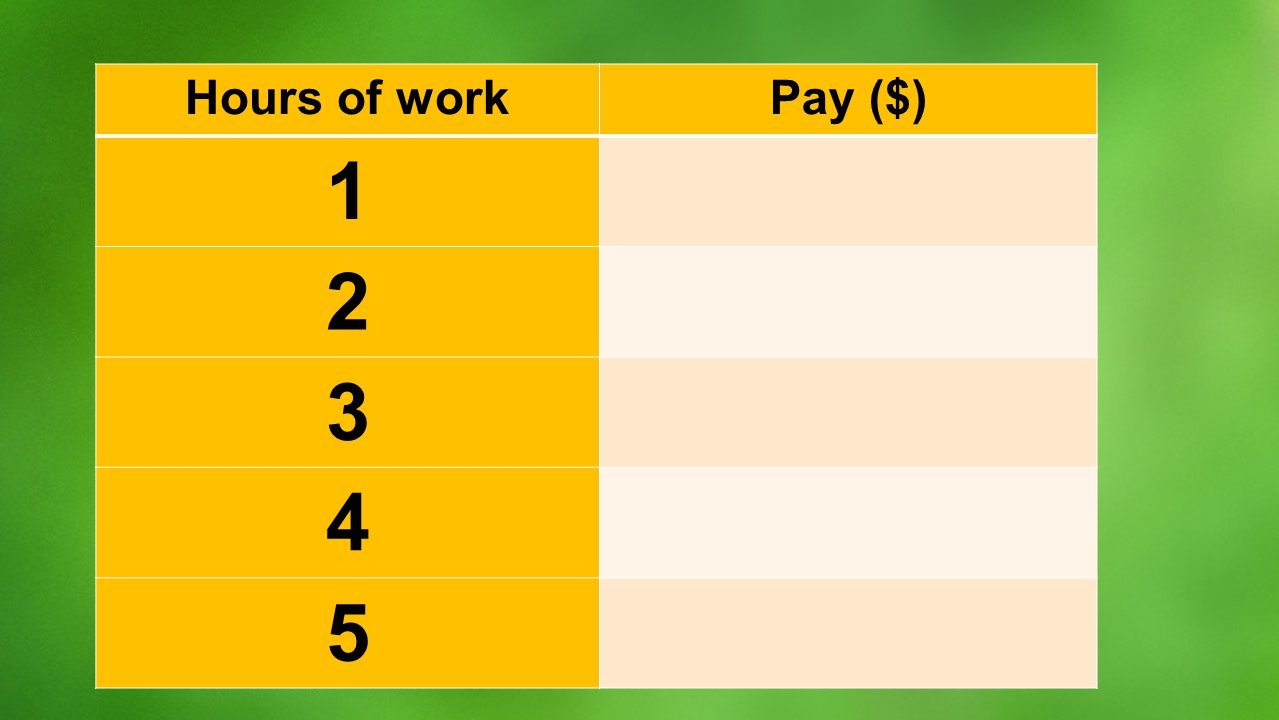 Hours of workPay ($) 1 2 3 4 5